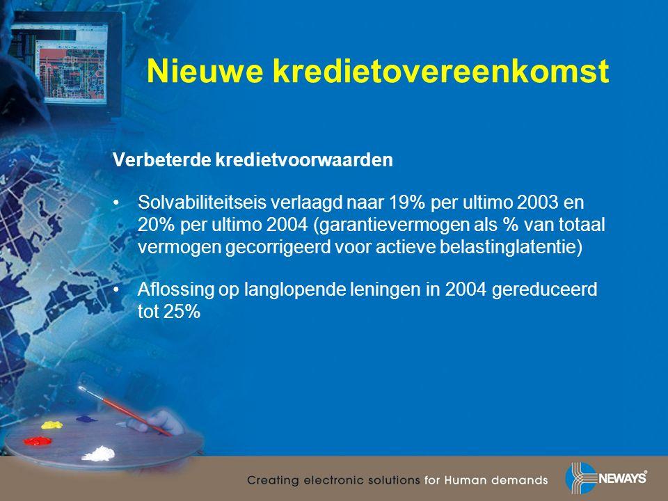 Nieuwe kredietovereenkomst Verbeterde kredietvoorwaarden Solvabiliteitseis verlaagd naar 19% per ultimo 2003 en 20% per ultimo 2004 (garantievermogen als % van totaal vermogen gecorrigeerd voor actieve belastinglatentie) Aflossing op langlopende leningen in 2004 gereduceerd tot 25%