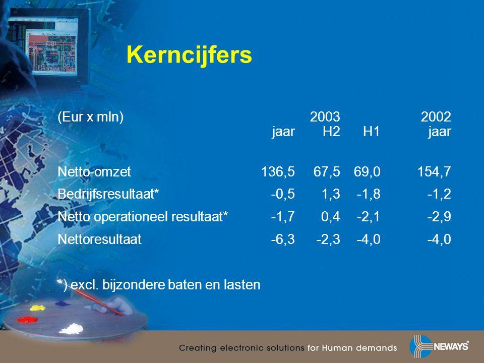 Kerncijfers (Eur x mln)20032002 jaarH2H1jaar Netto-omzet136,567,569,0154,7 Bedrijfsresultaat*-0,51,3-1,8-1,2 Netto operationeel resultaat*-1,70,4-2,1-2,9 Nettoresultaat-6,3-2,3-4,0-4,0 *) excl.