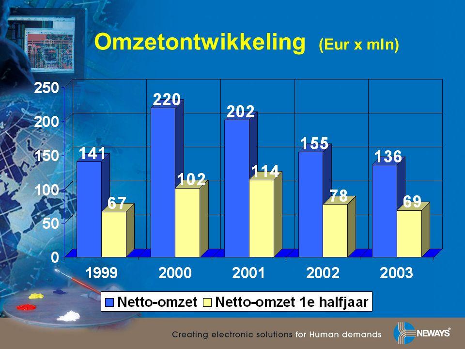 Omzetontwikkeling (Eur x mln)