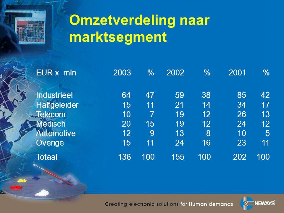 Omzetverdeling naar marktsegment EUR x mln 2003%2002%2001% Industrieel644759388542 Halfgeleider151121143417 Telecom10719122613 Medisch201519122412 Automotive129138105 Overige151124162311 Totaal136100155100202100