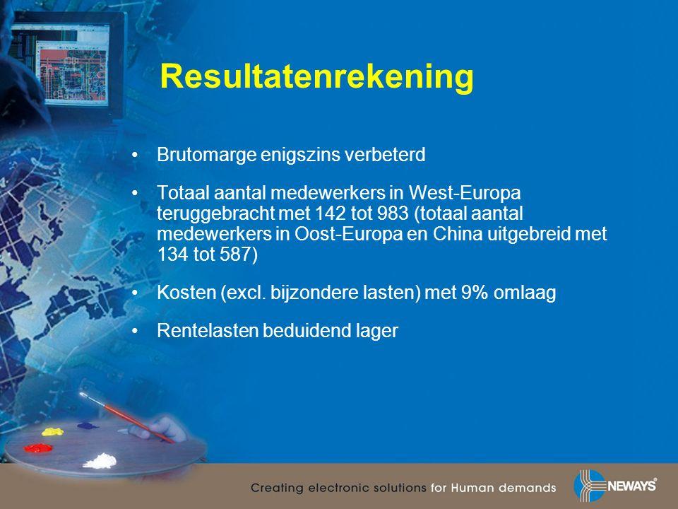 Resultatenrekening Brutomarge enigszins verbeterd Totaal aantal medewerkers in West-Europa teruggebracht met 142 tot 983 (totaal aantal medewerkers in Oost-Europa en China uitgebreid met 134 tot 587) Kosten (excl.
