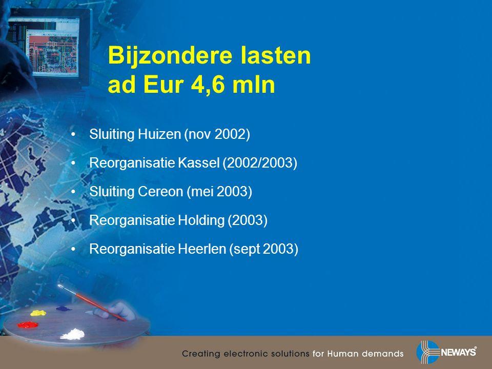 Bijzondere lasten ad Eur 4,6 mln Sluiting Huizen (nov 2002) Reorganisatie Kassel (2002/2003) Sluiting Cereon (mei 2003) Reorganisatie Holding (2003) Reorganisatie Heerlen (sept 2003)