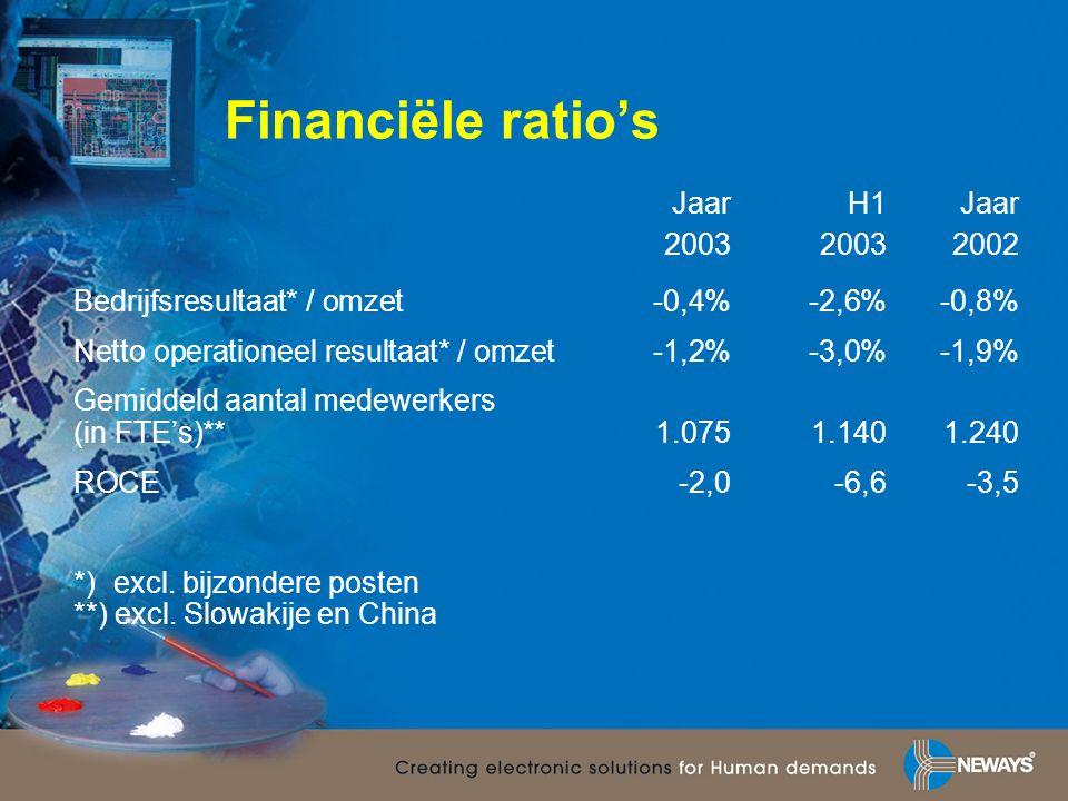 Financiële ratio's Jaar H1Jaar 200320032002 Bedrijfsresultaat* / omzet-0,4%-2,6%-0,8% Netto operationeel resultaat* / omzet-1,2%-3,0%-1,9% Gemiddeld aantal medewerkers (in FTE's)**1.0751.1401.240 ROCE-2,0-6,6-3,5 *) excl.