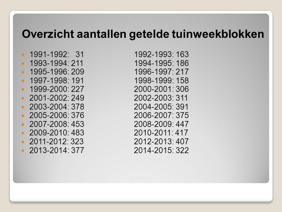 Overzicht aantallen getelde tuinweekblokken 1991-1992: 311992-1993: 163 1993-1994: 2111994-1995: 186 1995-1996: 2091996-1997: 217 1997-1998: 1911998-1