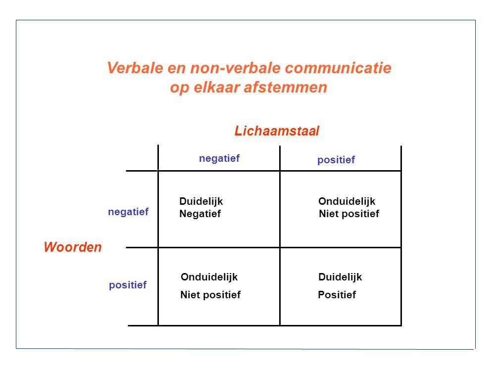 Woorden Lichaamstaal Duidelijk Onduidelijk Negatief Niet positief Onduidelijk Duidelijk Niet positief Positief negatief positief negatief Verbale en n