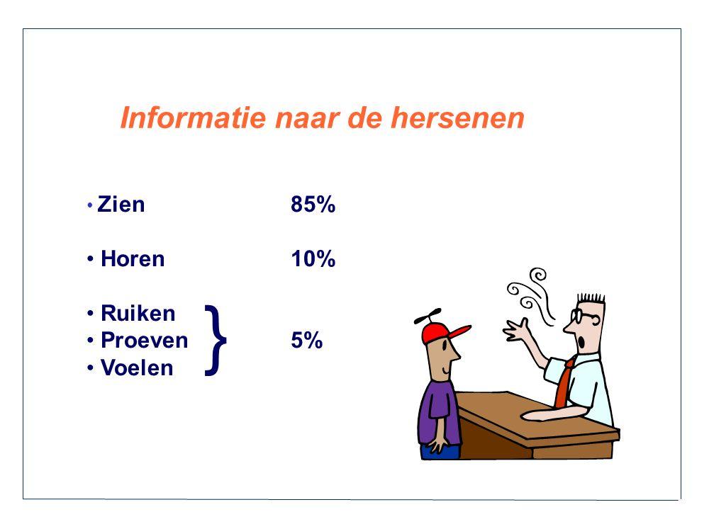 Informatie naar de hersenen Zien85% Horen10% Ruiken Proeven5% Voelen }