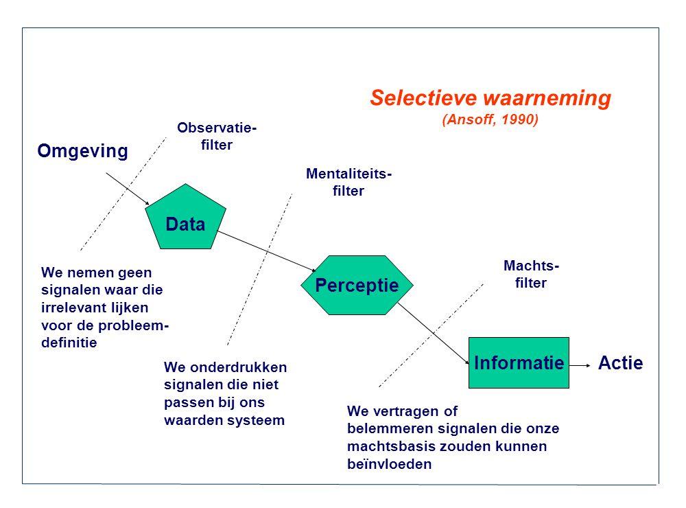 Selectieve waarneming (Ansoff, 1990) Data Informatie Perceptie We nemen geen signalen waar die irrelevant lijken voor de probleem- definitie We onderd