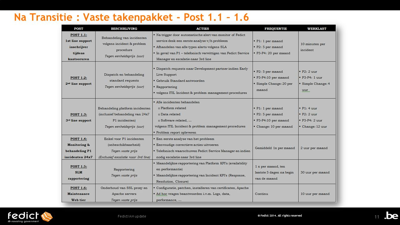 11 © Fedict 2014. All rights reserved Fedict IAM update Na Transitie : Vaste takenpakket - Post 1.1 – 1.6