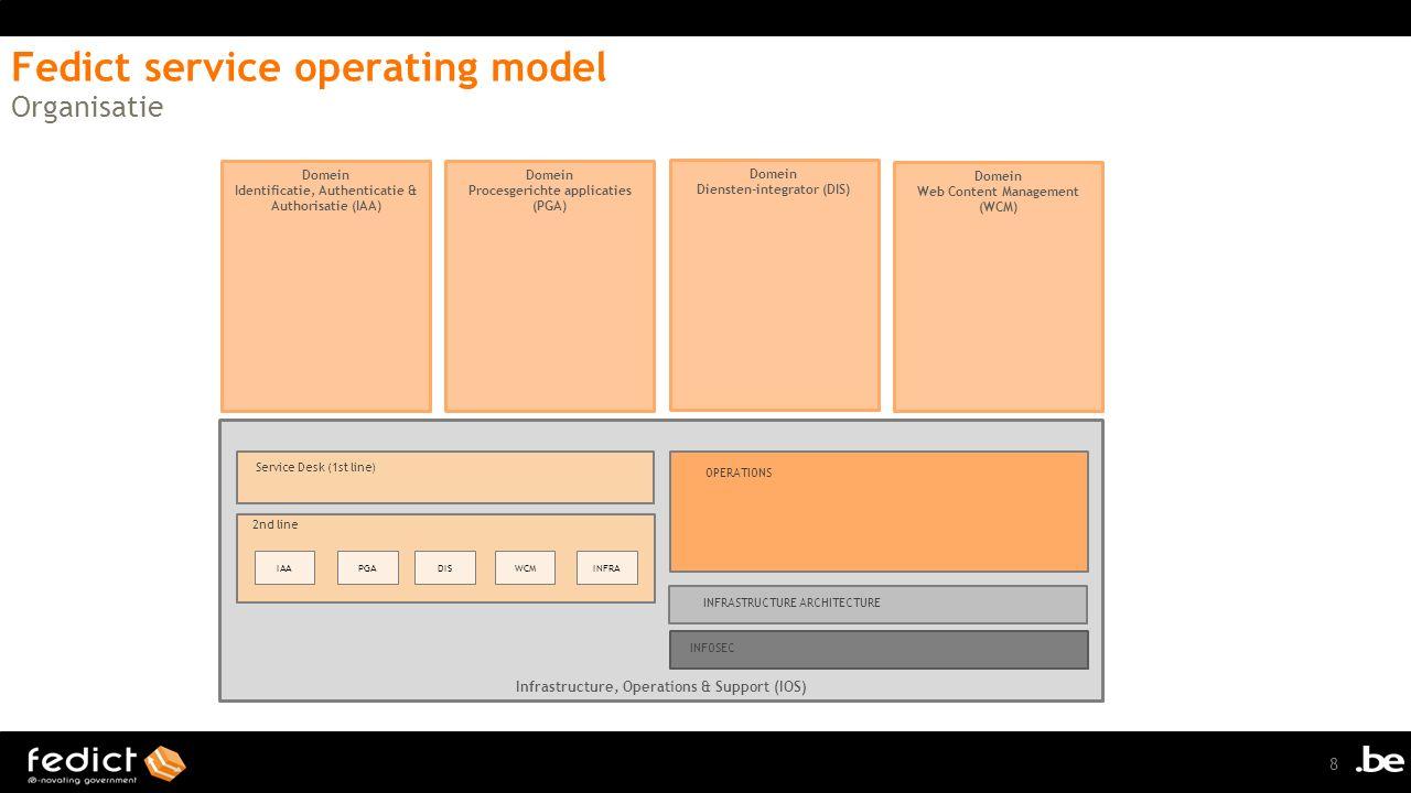 Infrastructure, Operations & Support (IOS) Domein Identificatie, Authenticatie & Authorisatie (IAA) Domein Procesgerichte applicaties (PGA) Domein Diensten-integrator (DIS) Domein Web Content Management (WCM) Toeleverancier OSB platformbeheer Toeleverancier FAS platformbeheer Toeleverancier X Toeleverancier Y Toeleverancier Z Toeleverancier Infrastructuur Underpinning Contracts Operational Level Agreement (per dienst) Fedict Klant 4 Fedict Klant 5 Fedict Klant 6Fedict Klant 7Fedict Klant …Fedict Klant 3Fedict Klant 2 Fedict Klant 1 Service Level Agreement 9 Fedict service operating model Service Level Management