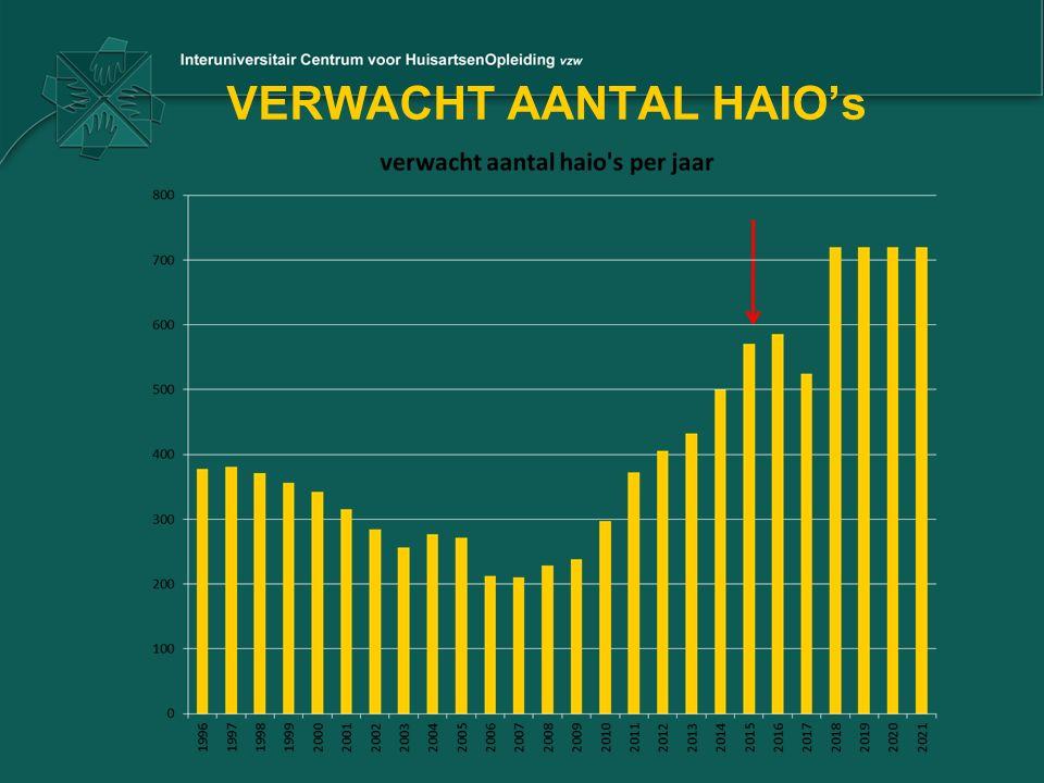 VERWACHT AANTAL HAIO's