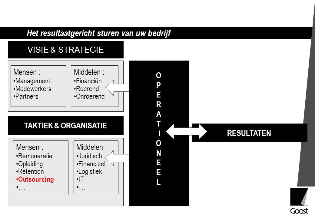 Het resultaatgericht sturen van uw bedrijf VISIE & STRATEGIE TAKTIEK & ORGANISATIE RESULTATEN Mensen : Management Medewerkers Partners Middelen : Fina