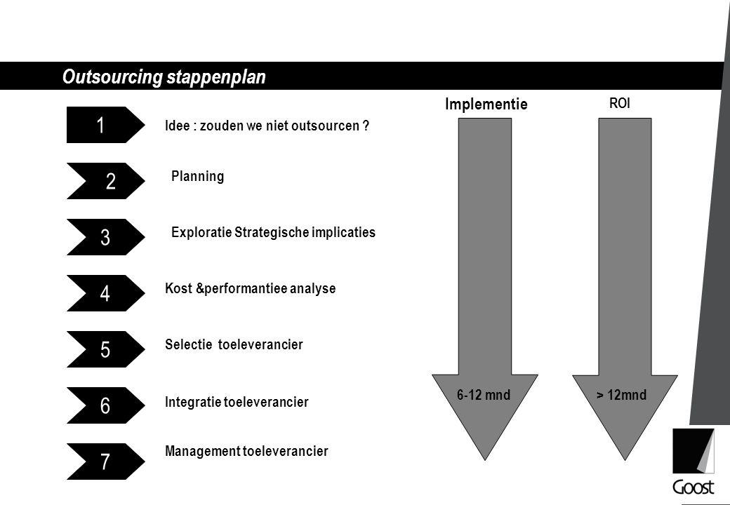 Outsourcing stappenplan 1 7 6 5 4 3 2 Idee : zouden we niet outsourcen ? Exploratie Strategische implicaties Kost &performantiee analyse Selectie toel