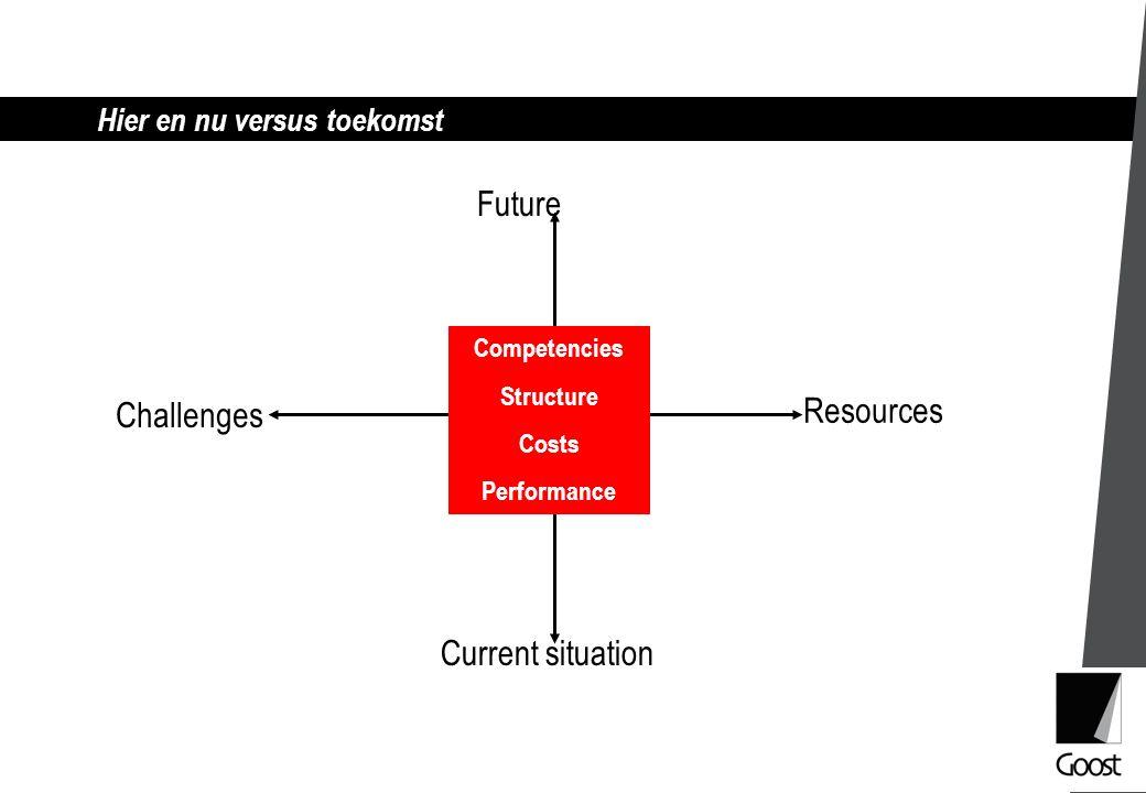 Hier en nu versus toekomst Future Current situation Resources Challenges Competencies Structure Costs Performance