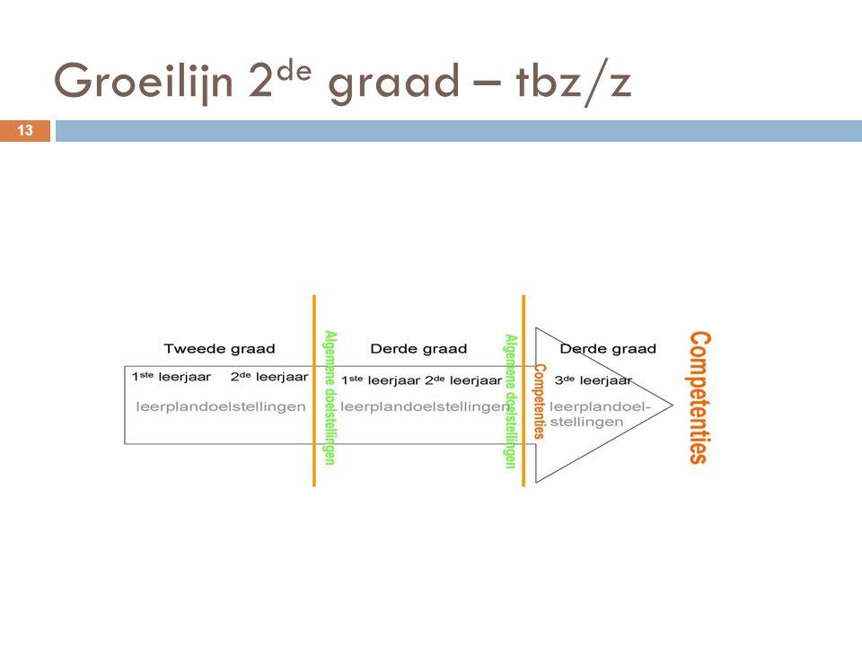 Groeilijn 2 de graad – tbz/z 13