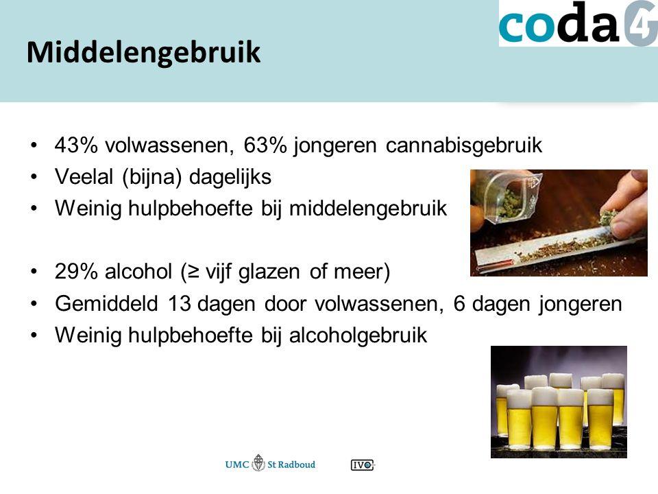 43% volwassenen, 63% jongeren cannabisgebruik Veelal (bijna) dagelijks Weinig hulpbehoefte bij middelengebruik 29% alcohol (≥ vijf glazen of meer) Gemiddeld 13 dagen door volwassenen, 6 dagen jongeren Weinig hulpbehoefte bij alcoholgebruik Middelengebruik