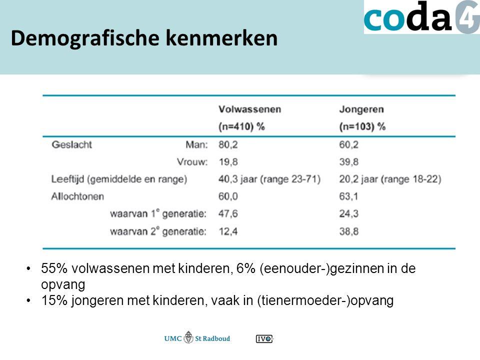 Demografische kenmerken 55% volwassenen met kinderen, 6% (eenouder-)gezinnen in de opvang 15% jongeren met kinderen, vaak in (tienermoeder-)opvang