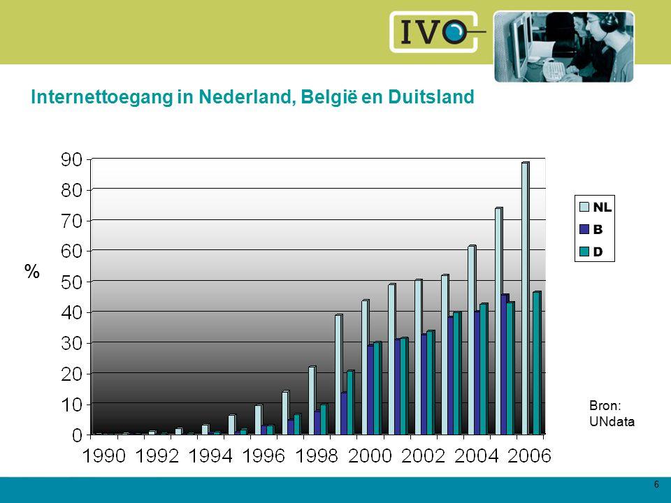 6 Internettoegang in Nederland, België en Duitsland Bron: UNdata %