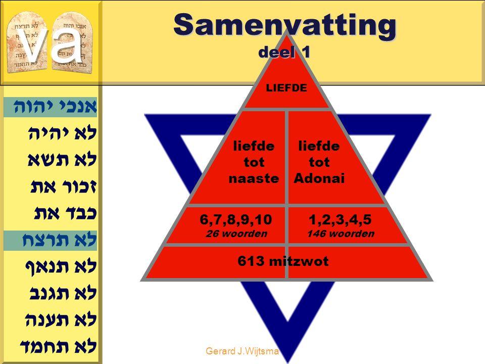 Gerard J.Wijtsma LIEFDE liefde tot naaste liefde tot Adonai 6,7,8,9,10 26 woorden 613 mitzwot 1,2,3,4,5 146 woorden Samenvatting deel 1