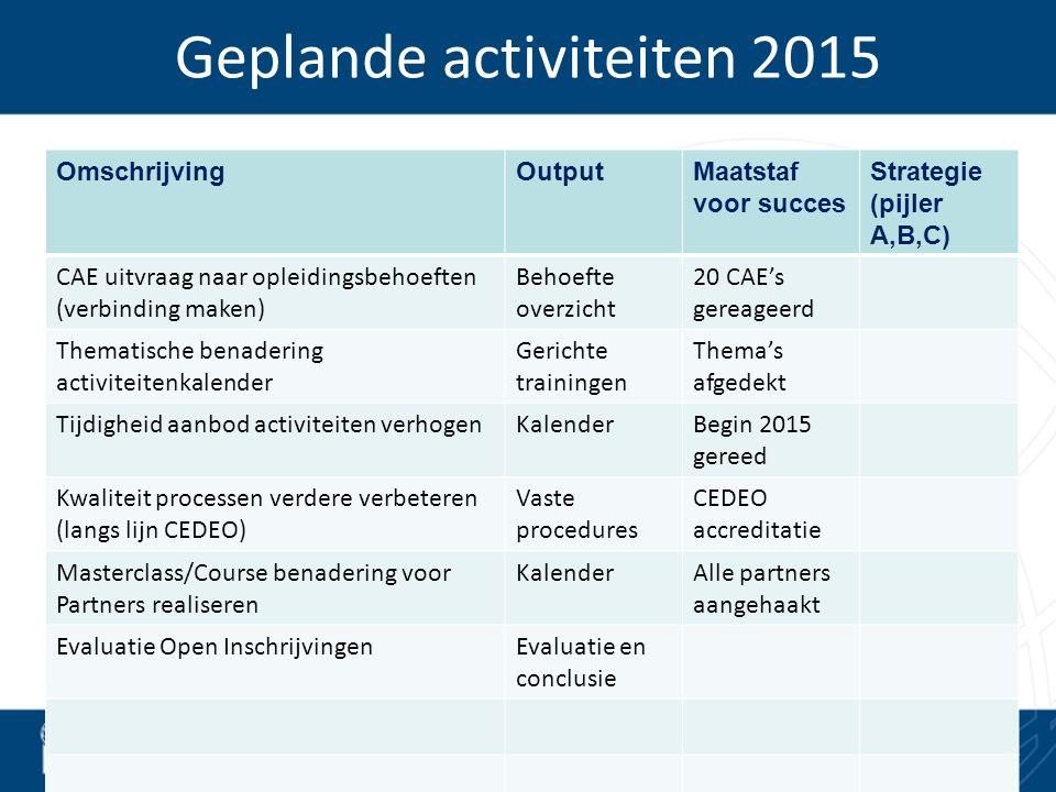 Geplande activiteiten 2015 OmschrijvingOutputMaatstaf voor succes Strategie (pijler A,B,C) CAE uitvraag naar opleidingsbehoeften (verbinding maken) Be