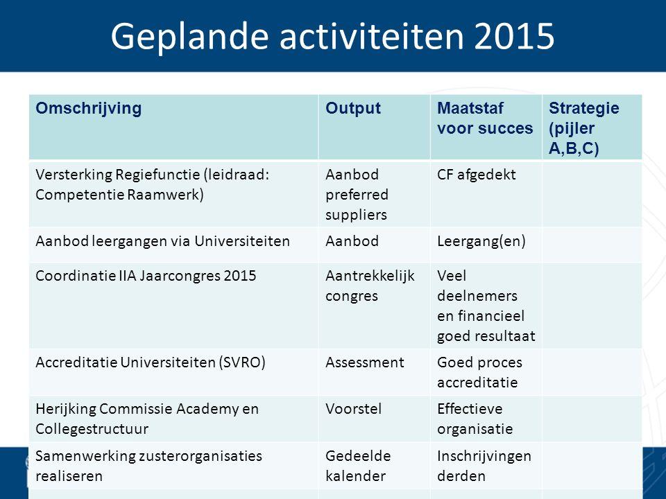 Geplande activiteiten 2015 OmschrijvingOutputMaatstaf voor succes Strategie (pijler A,B,C) Versterking Regiefunctie (leidraad: Competentie Raamwerk) A