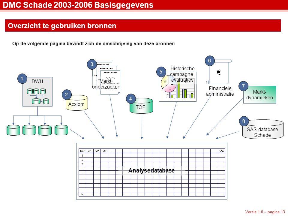 Versie 1.0 – pagina 13 DMC Schade 2003-2006 Basisgegevens Overzicht te gebruiken bronnen Acxiom 2 TOF 4 DWH 1 Analysedatabase ~~~~ ~~~ ~~~~~ ~~~~ 3 Markt- onderzoeken 5 Historische campagne- evaluaties € 6 Financiële administratie Markt- dynamieken 7 SAS-database Schade 8 Op de volgende pagina bevindt zich de omschrijving van deze bronnen