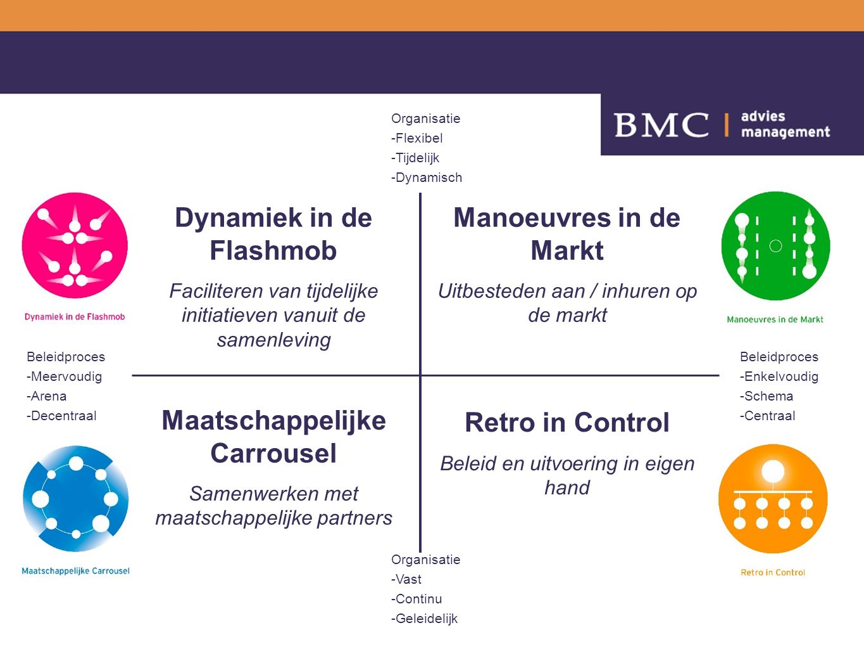 Beleidproces -Enkelvoudig -Schema -Centraal Beleidproces -Meervoudig -Arena -Decentraal Organisatie -Flexibel -Tijdelijk -Dynamisch Organisatie -Vast -Continu -Geleidelijk Manoeuvres in de Markt Uitbesteden aan / inhuren op de markt Dynamiek in de Flashmob Faciliteren van tijdelijke initiatieven vanuit de samenleving Maatschappelijke Carrousel Samenwerken met maatschappelijke partners Retro in Control Beleid en uitvoering in eigen hand