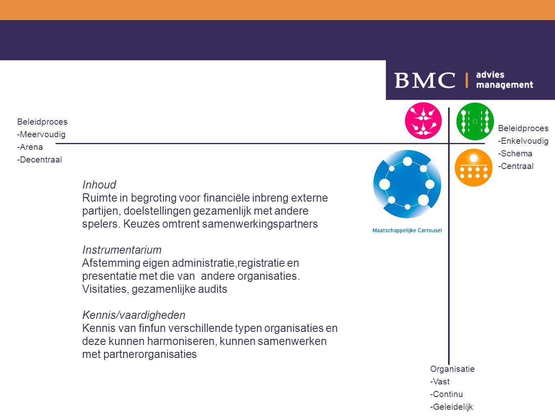 Beleidproces -Enkelvoudig -Schema -Centraal Beleidproces -Meervoudig -Arena -Decentraal Organisatie -Vast -Continu -Geleidelijk Inhoud Ruimte in begroting voor financiële inbreng externe partijen, doelstellingen gezamenlijk met andere spelers.