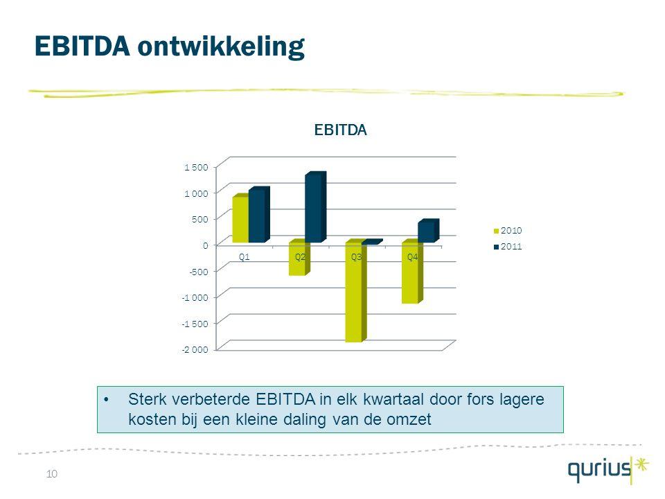 EBITDA ontwikkeling 10 Sterk verbeterde EBITDA in elk kwartaal door fors lagere kosten bij een kleine daling van de omzet
