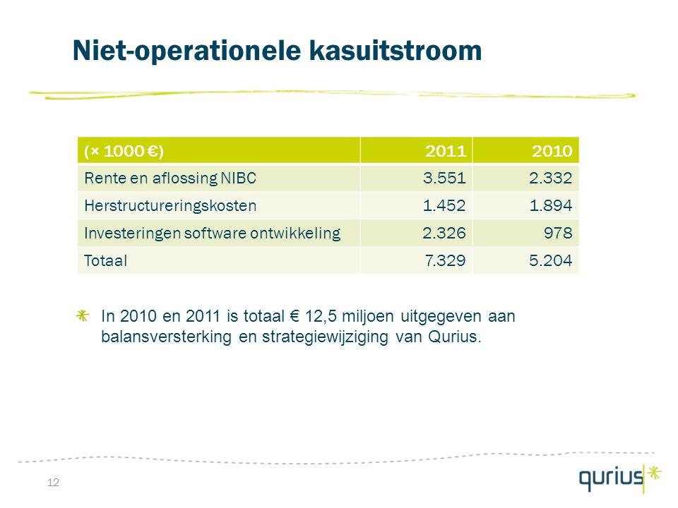 Niet-operationele kasuitstroom 12 In 2010 en 2011 is totaal € 12,5 miljoen uitgegeven aan balansversterking en strategiewijziging van Qurius.