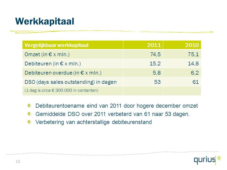 Werkkapitaal 13 Debiteurentoename eind van 2011 door hogere december omzet Gemiddelde DSO over 2011 verbeterd van 61 naar 53 dagen.