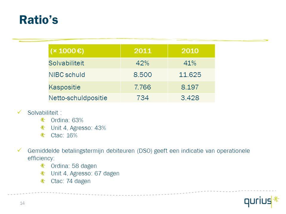 Ratio's 14 (× 1000 €)20112010 Solvabiliteit42%41% NIBC schuld8.50011.625 Kaspositie7.7668.197 Netto-schuldpositie7343.428 Solvabiliteit : Ordina: 63% Unit 4, Agresso: 43% Ctac: 16% Gemiddelde betalingstermijn debiteuren (DSO) geeft een indicatie van operationele efficiency: Ordina: 58 dagen Unit 4, Agresso: 67 dagen Ctac: 74 dagen