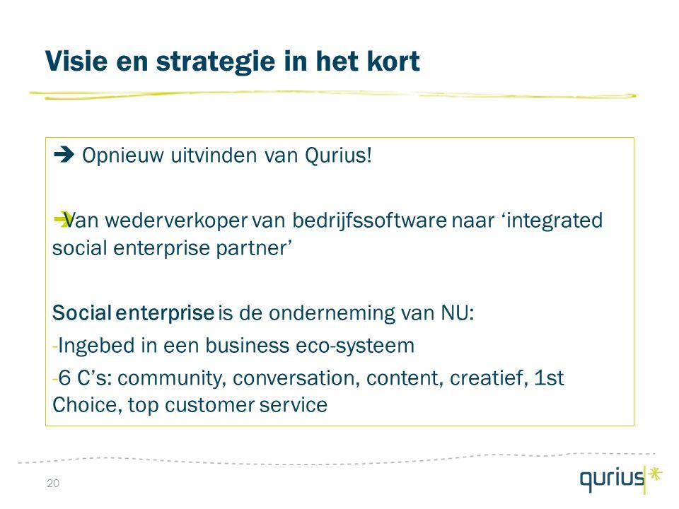Visie en strategie in het kort 20  Opnieuw uitvinden van Qurius.