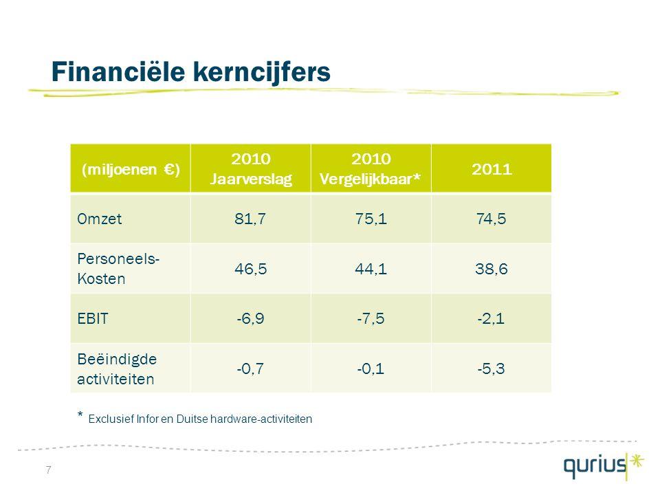 Financiële kerncijfers 7 (miljoenen €) 2010 Jaarverslag 2010 Vergelijkbaar* 2011 Omzet81,775,174,5 Personeels- Kosten 46,544,138,6 EBIT-6,9-7,5-2,1 Beëindigde activiteiten -0,7-0,1-5,3 * Exclusief Infor en Duitse hardware-activiteiten