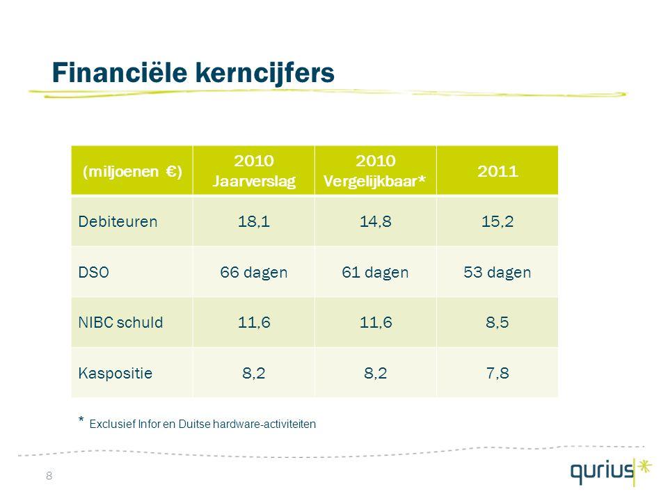 Financiële kerncijfers 8 (miljoenen €) 2010 Jaarverslag 2010 Vergelijkbaar* 2011 Debiteuren18,114,815,2 DSO66 dagen61 dagen53 dagen NIBC schuld11,6 8,5 Kaspositie8,2 7,8 * Exclusief Infor en Duitse hardware-activiteiten