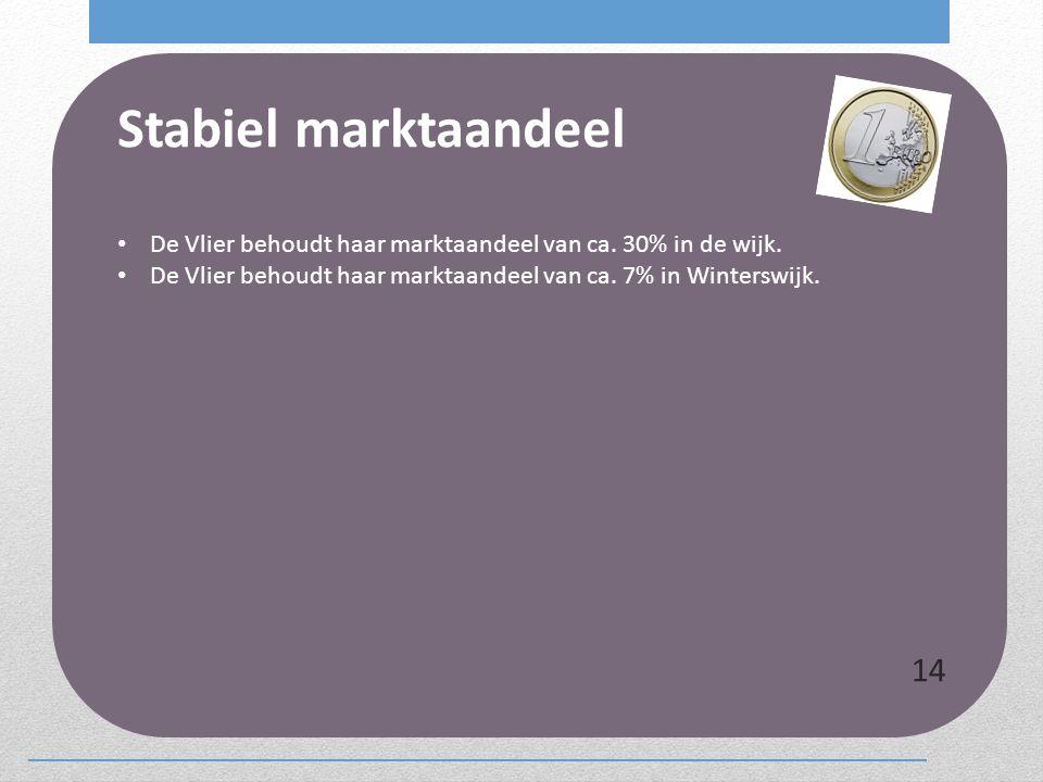 Stabiel marktaandeel De Vlier behoudt haar marktaandeel van ca. 30% in de wijk. De Vlier behoudt haar marktaandeel van ca. 7% in Winterswijk. 14