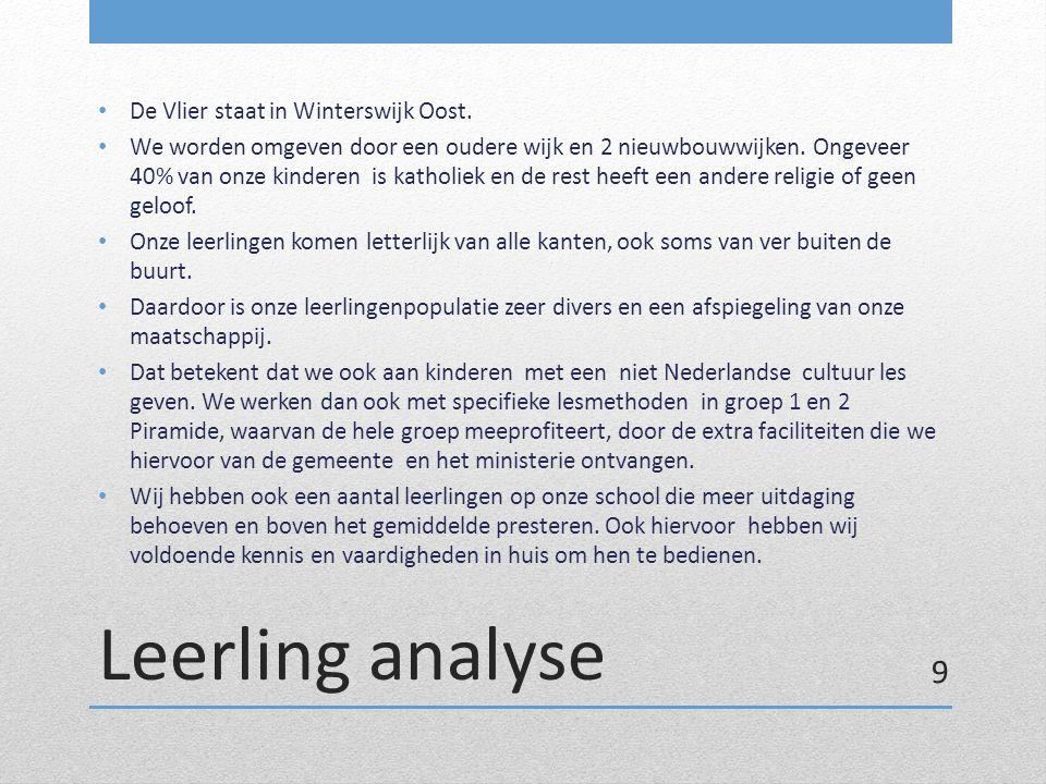 Leerling analyse De Vlier staat in Winterswijk Oost. We worden omgeven door een oudere wijk en 2 nieuwbouwwijken. Ongeveer 40% van onze kinderen is ka