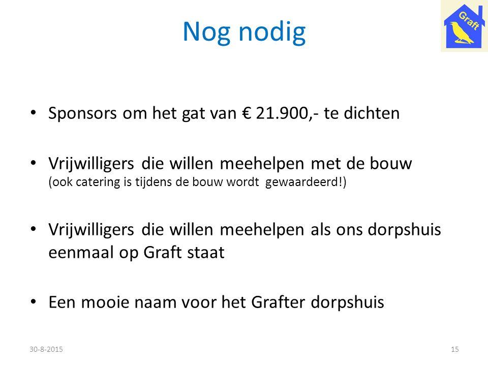 Nog nodig Sponsors om het gat van € 21.900,- te dichten Vrijwilligers die willen meehelpen met de bouw (ook catering is tijdens de bouw wordt gewaarde