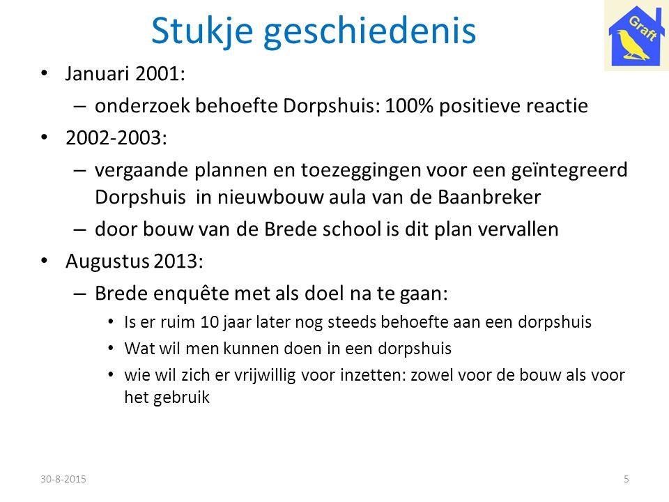 Stukje geschiedenis Januari 2001: – onderzoek behoefte Dorpshuis: 100% positieve reactie 2002-2003: – vergaande plannen en toezeggingen voor een geïnt