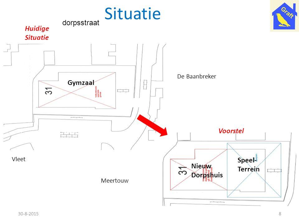 Situatie 30-8-20158 Nieuw Dorpshuis Speel- Terrein Vleet Voorstel dorpsstraat Huidige Situatie Gymzaal Meertouw De Baanbreker