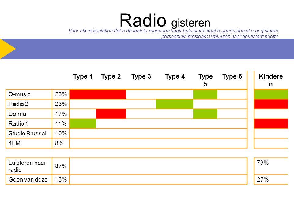 Radio gisteren Type 1Type 2Type 3Type 4Type 5 Type 6Kindere n Q-music 23% Radio 2 23% Donna 17% Radio 1 11% Studio Brussel 10% 4FM 8% Luisteren naar radio 87% 73% Geen van deze 13% 27% Voor elk radiostation dat u de laatste maanden heeft beluisterd, kunt u aanduiden of u er gisteren persoonlijk minstens10 minuten naar geluisterd heeft