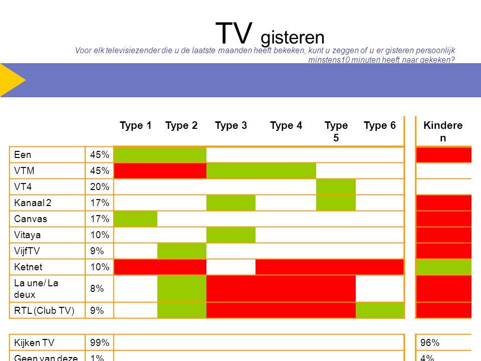 TV gisteren Type 1Type 2Type 3Type 4Type 5 Type 6Kindere n Een 45% VTM 45% VT4 20% Kanaal 2 17% Canvas 17% Vitaya 10% VijfTV 9% Ketnet 10% La une/ La deux 8% RTL (Club TV) 9% Kijken TV 99% 96% Geen van deze 1% 4% Voor elk televisiezender die u de laatste maanden heeft bekeken, kunt u zeggen of u er gisteren persoonlijk minstens10 minuten heeft naar gekeken