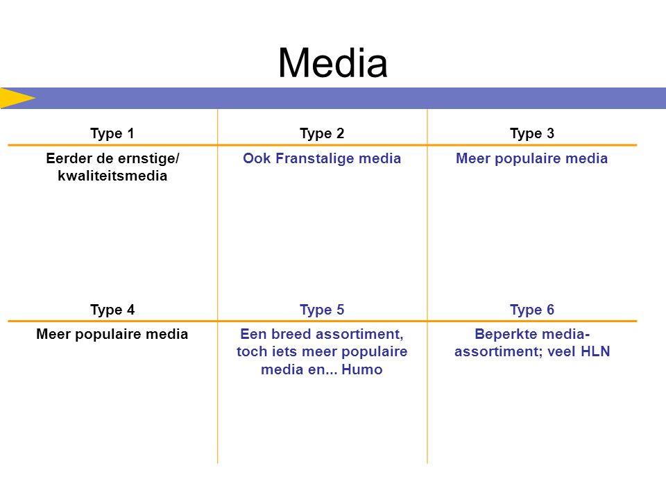 Media Type 1Type 2Type 3 Eerder de ernstige/ kwaliteitsmedia Ook Franstalige mediaMeer populaire media Type 4Type 5Type 6 Meer populaire mediaEen breed assortiment, toch iets meer populaire media en...