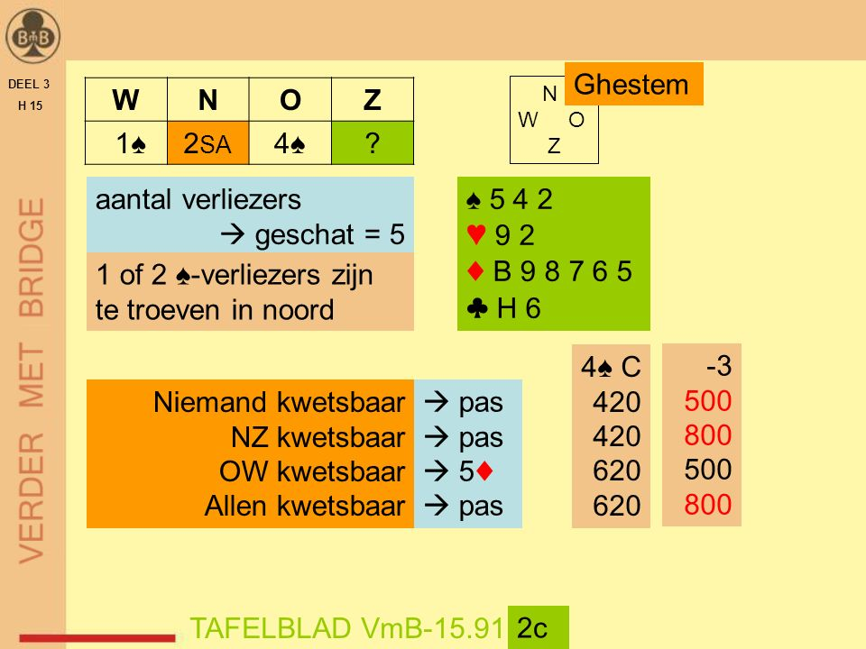 DEEL 3 H 15 N W O Z TAFELBLAD VmB-15.91 3a ♠ A V B 9 8 5 ♥ 7 6 ♦ A ♣ H V 4 2 WNOZ 1♠2♦2♦4♠4♠5♦5♦ .