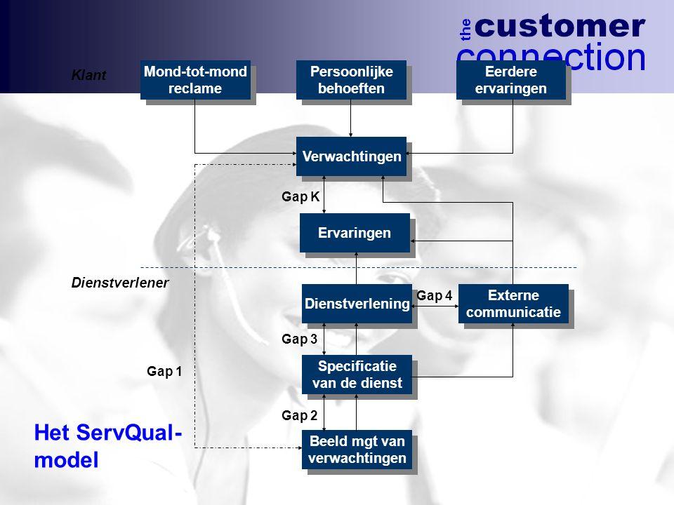 Het ServQual- model Ervaringen Verwachtingen Persoonlijke behoeften Persoonlijke behoeften Dienstverlening Specificatie van de dienst Specificatie van