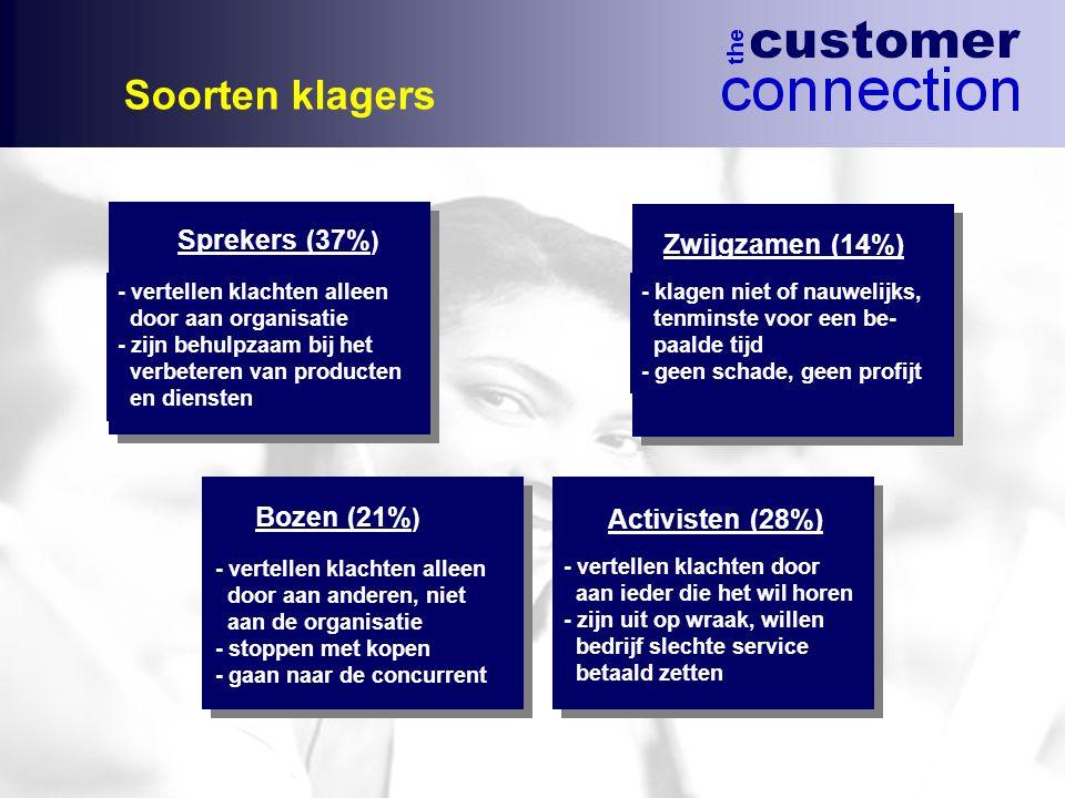 Soorten klagers - vertellen klachten alleen door aan organisatie - zijn behulpzaam bij het verbeteren van producten en diensten Sprekers (37% ) Zwijgz