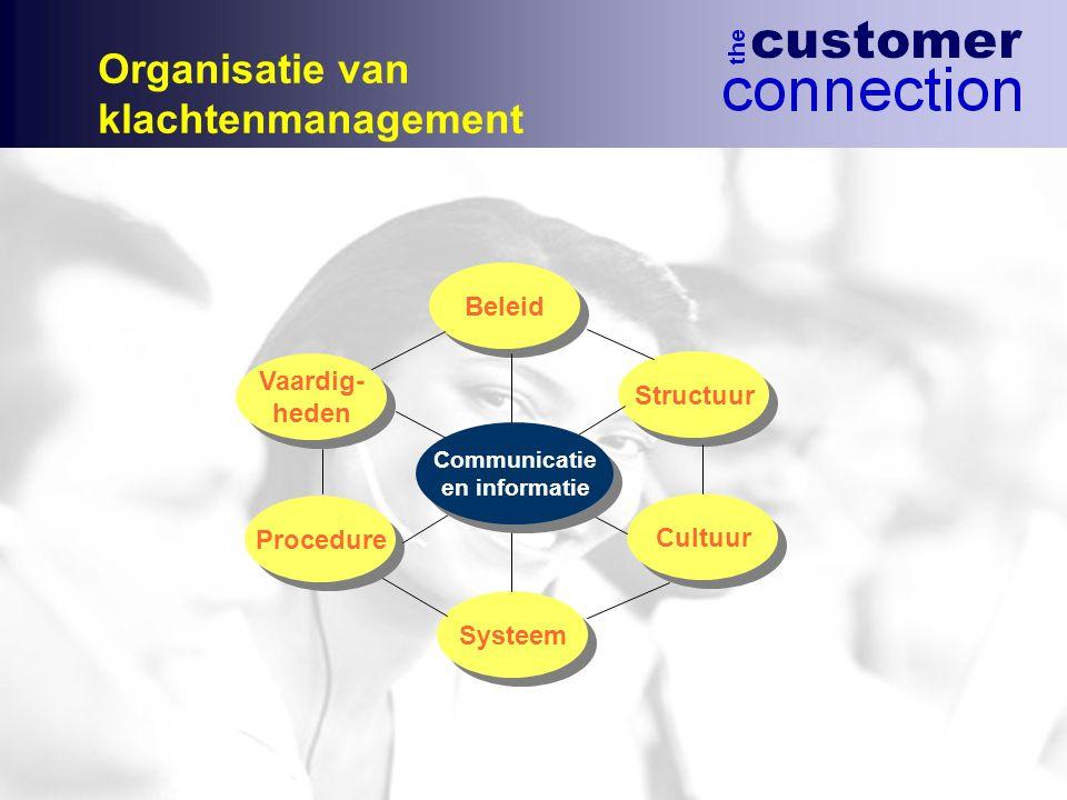 Organisatie van klachtenmanagement Vaardig- heden Vaardig- heden Structuur Procedure Cultuur Beleid Systeem Communicatie en informatie Communicatie en