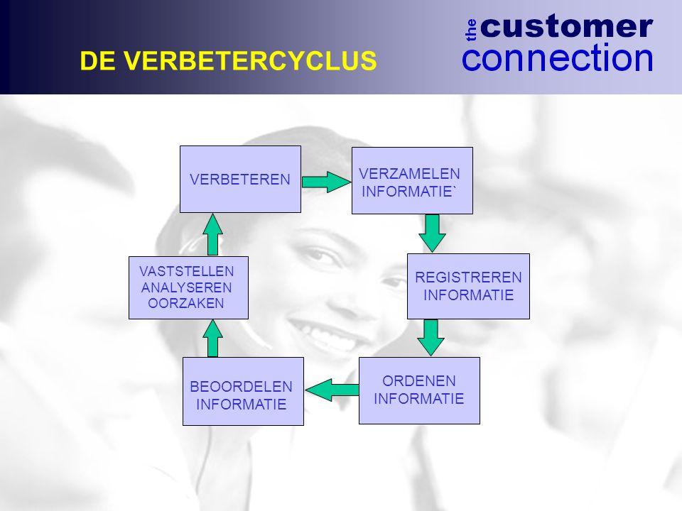 DE VERBETERCYCLUS REGISTREREN INFORMATIE BEOORDELEN INFORMATIE VASTSTELLEN ANALYSEREN OORZAKEN VERZAMELEN INFORMATIE` VERBETEREN ORDENEN INFORMATIE
