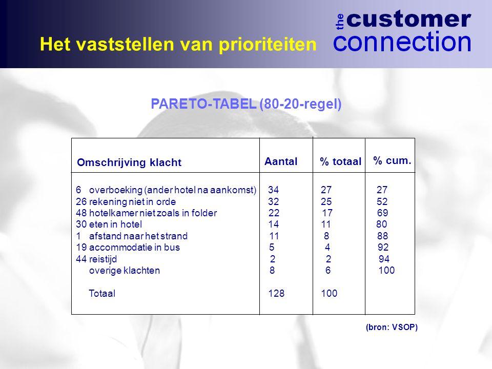 Het vaststellen van prioriteiten Omschrijving klacht Aantal% totaal % cum. 6 overboeking (ander hotel na aankomst) 34 27 27 26 rekening niet in orde 3