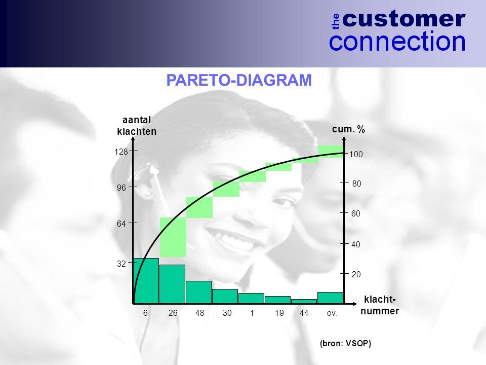 PARETO-DIAGRAM (bron: VSOP) aantal klachten cum. % 100 80 60 40 20 32 64 96 128 6 26 48 30 1 19 44 ov. klacht- nummer