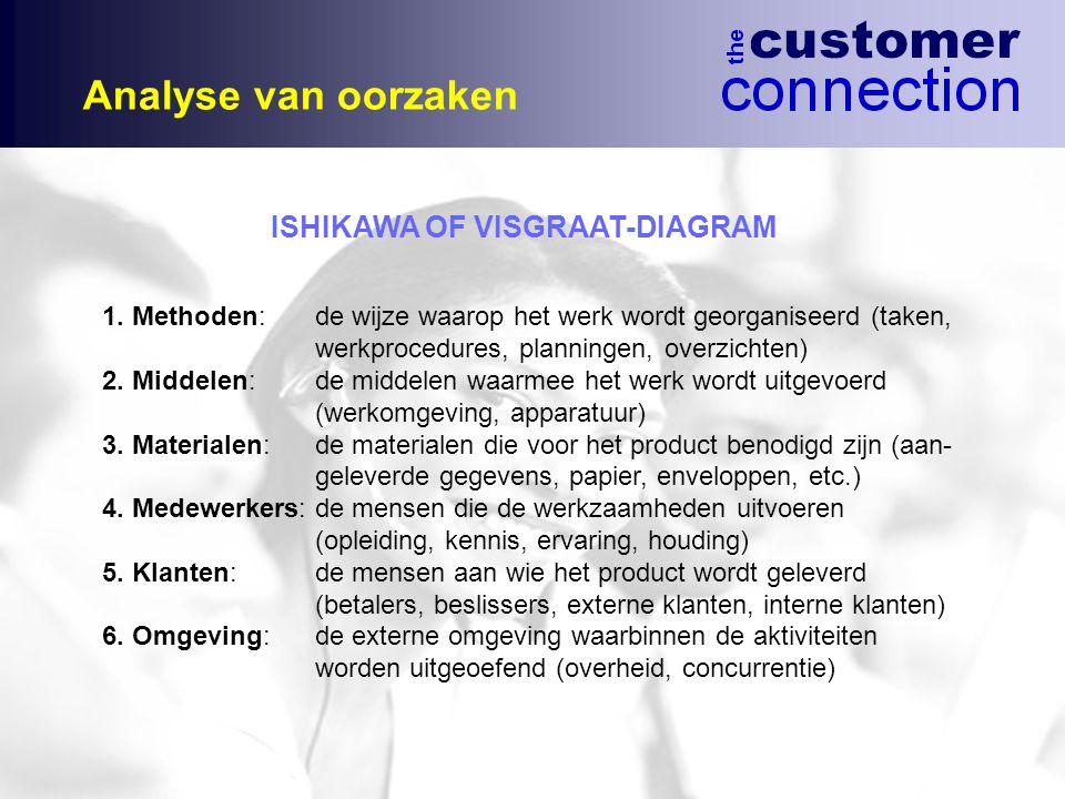 Analyse van oorzaken ISHIKAWA OF VISGRAAT-DIAGRAM 1. Methoden:de wijze waarop het werk wordt georganiseerd (taken, werkprocedures, planningen, overzic